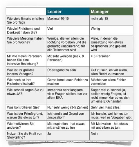 Leader und Manager